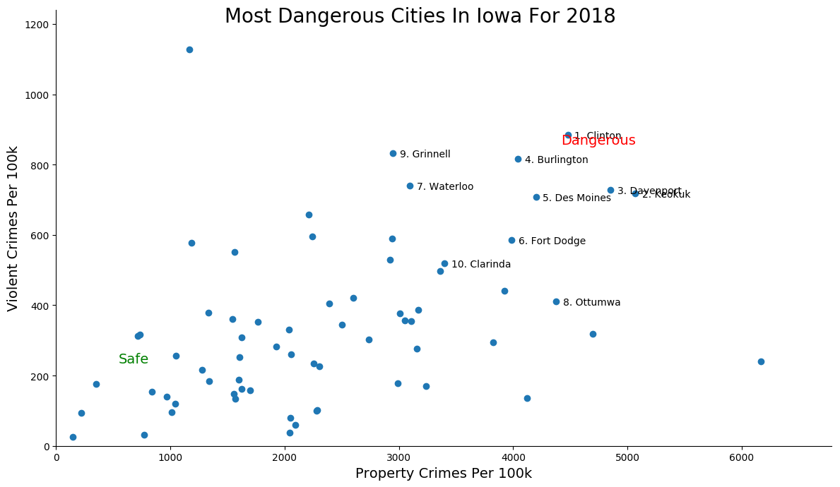 Most Dangerous Cities In Iowa Graph