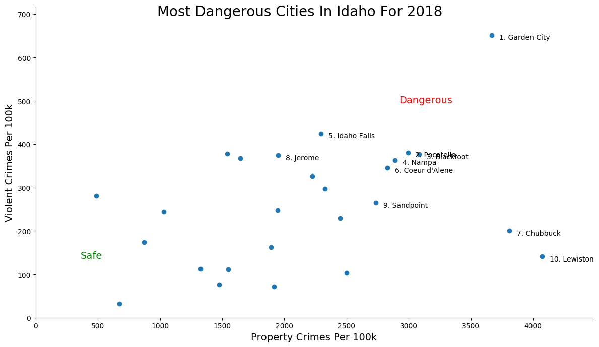 Most Dangerous Cities In Idaho Graph