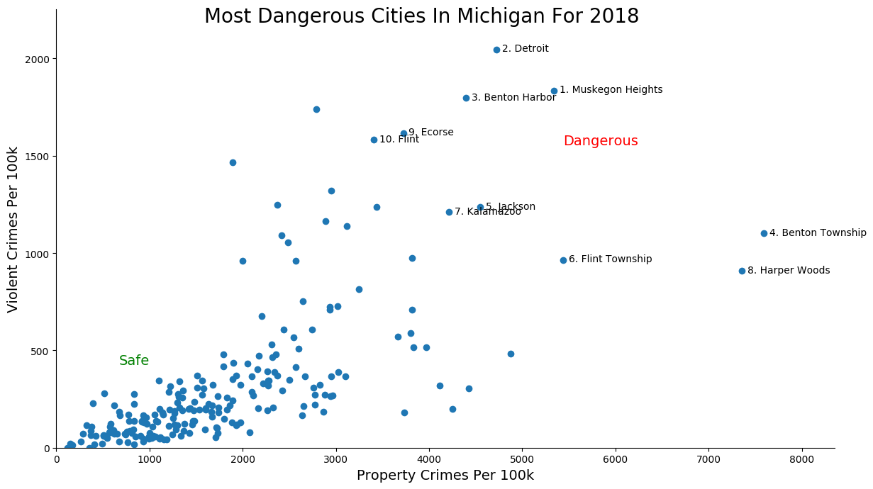 Most Dangerous Cities In Michigan Graph