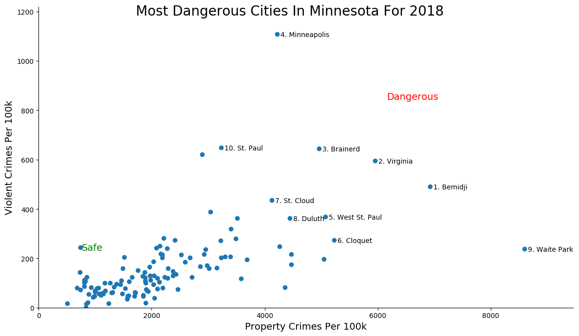 Most Dangerous Cities In Minnesota Graph