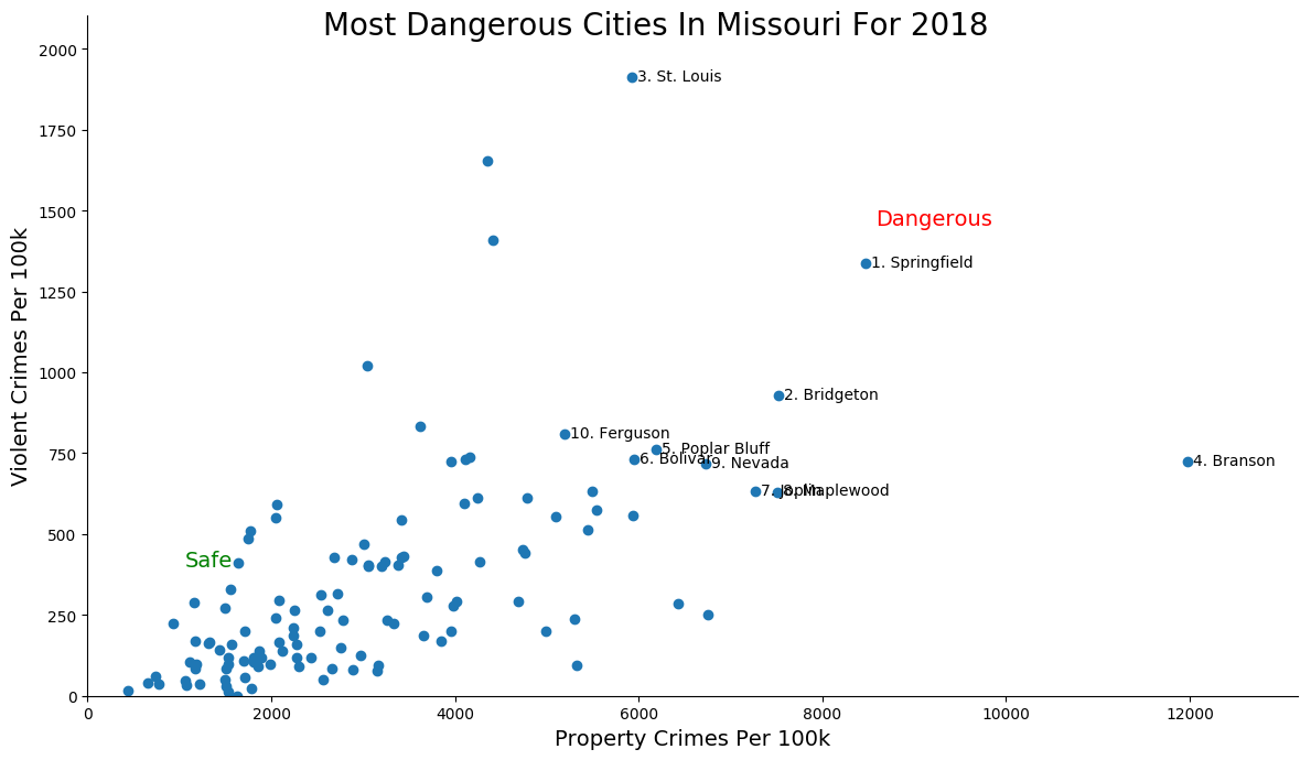 Most Dangerous Cities In Missouri Graph