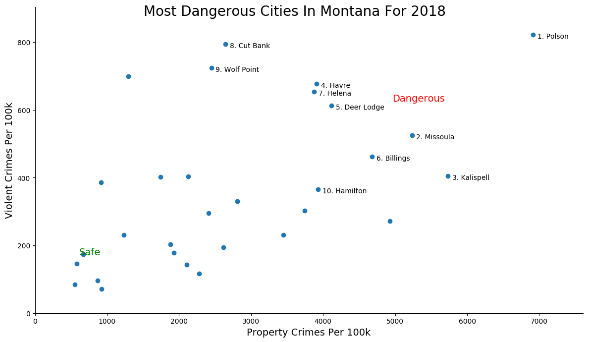 Most Dangerous Cities In Montana Graph