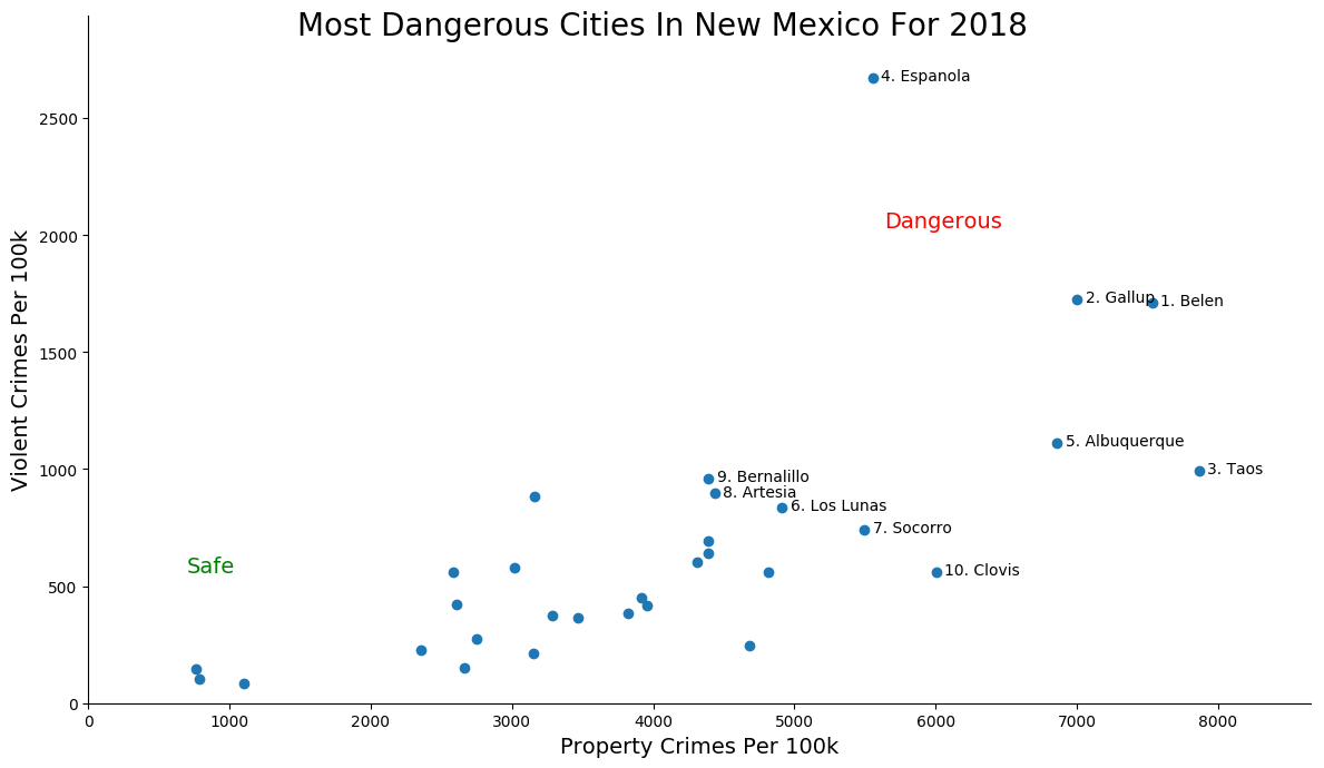 Most Dangerous Cities In New Mexico Graph