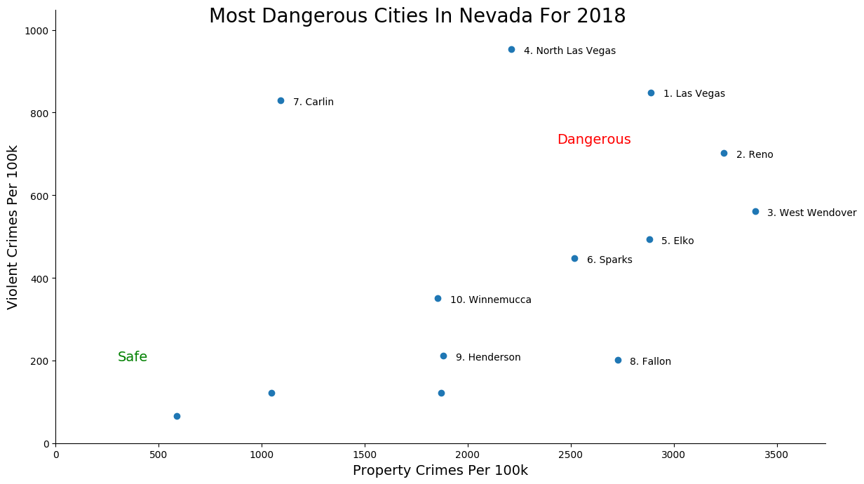 Most Dangerous Cities In Nevada Graph