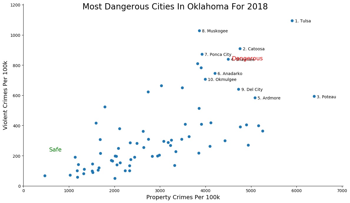 Most Dangerous Cities In Oklahoma Graph