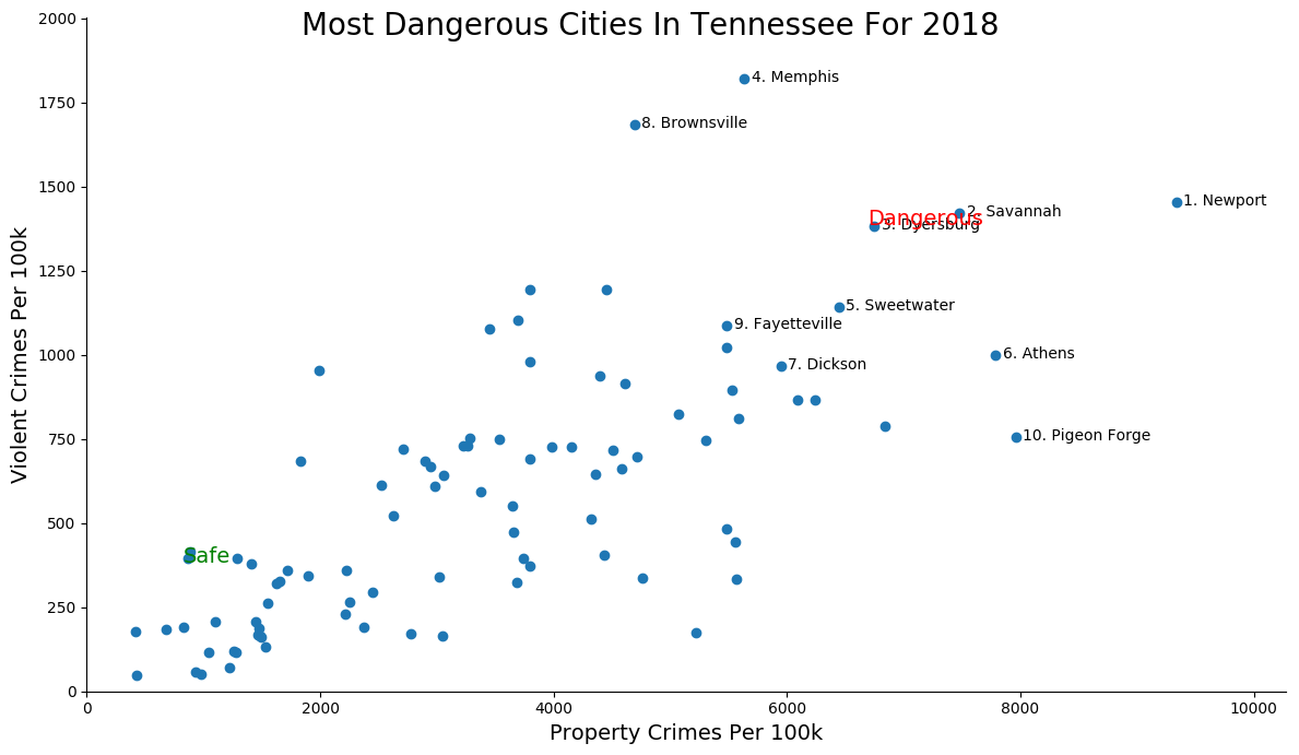 Most Dangerous Cities In Tennessee Graph