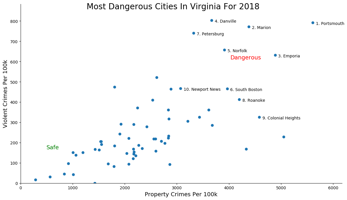 Most Dangerous Cities In Virginia Graph