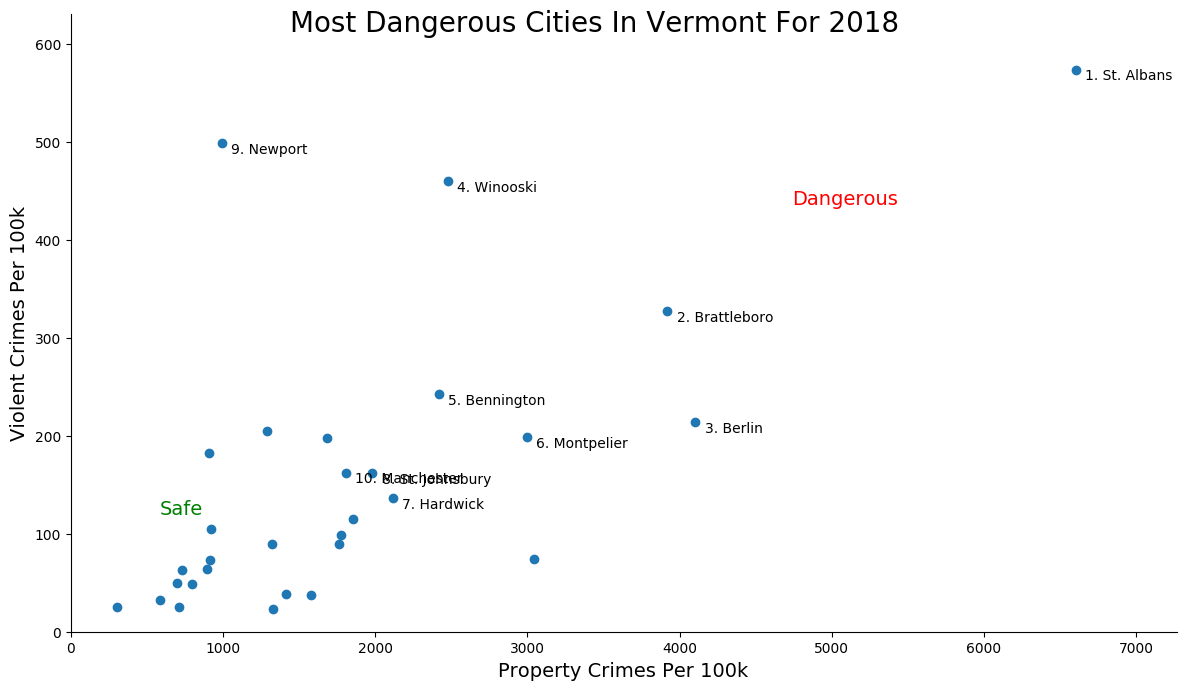 Most Dangerous Cities In Vermont Graph