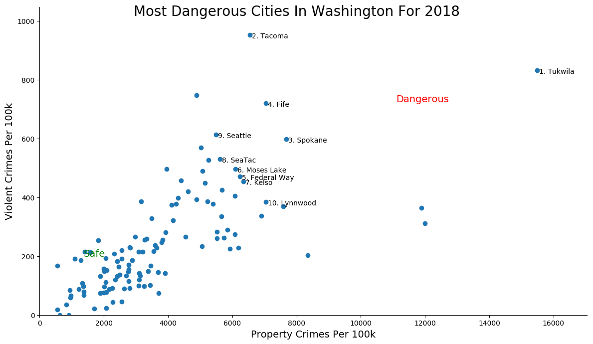 Most Dangerous Cities In Washington Graph